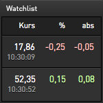 Das Watchlist-Widget