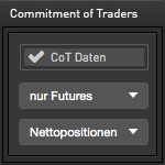 Das Commitment of Traders Widget